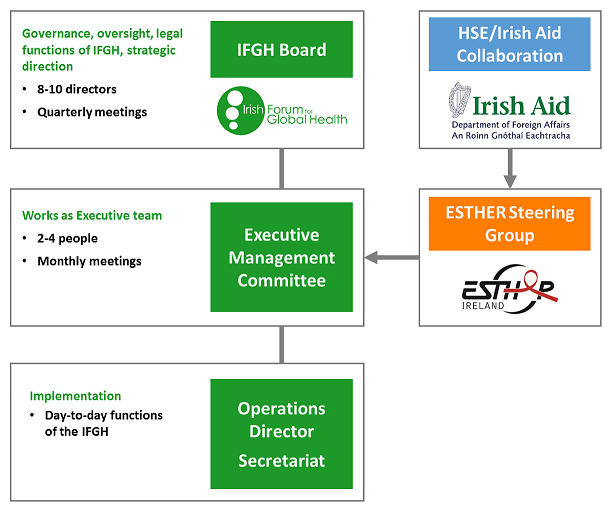 Governance outline small
